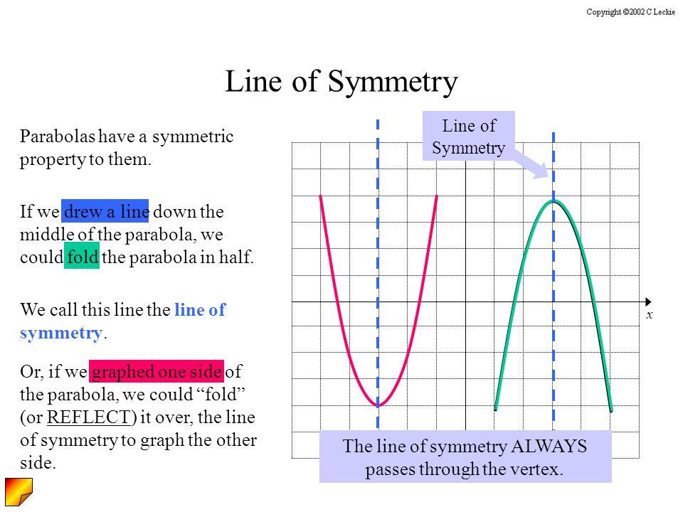 The line of symmetry ALWAYS passes through the vertex.