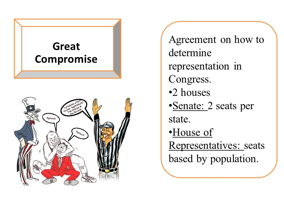 Great Compromise Agreement on how to determine representation in Congress. 2 houses. Senate: 2 seats per state.