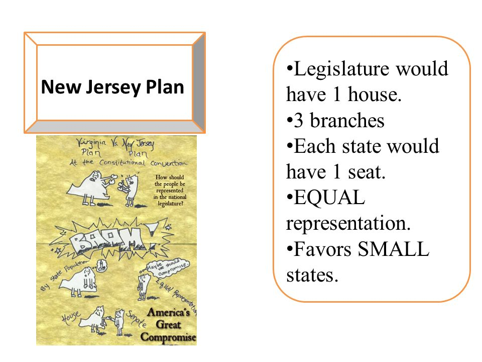 New Jersey Plan Legislature would have 1 house. 3 branches. Each state would have 1 seat. EQUAL representation.