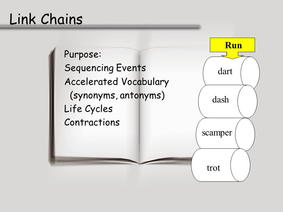 Link Chains Run Purpose: Sequencing Events Accelerated Vocabulary dart