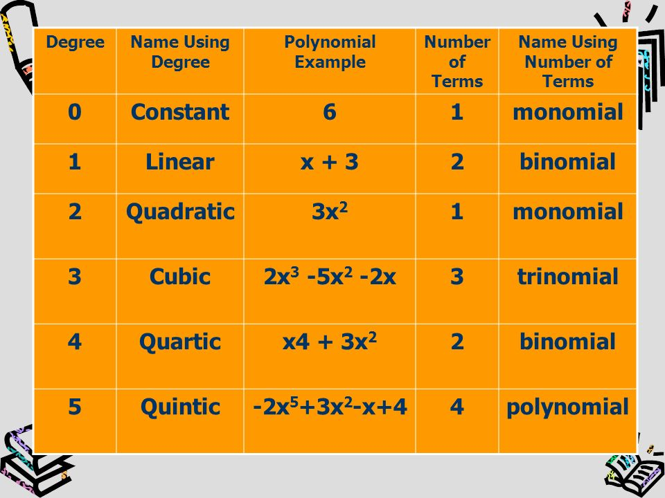 Name Using Number of Terms