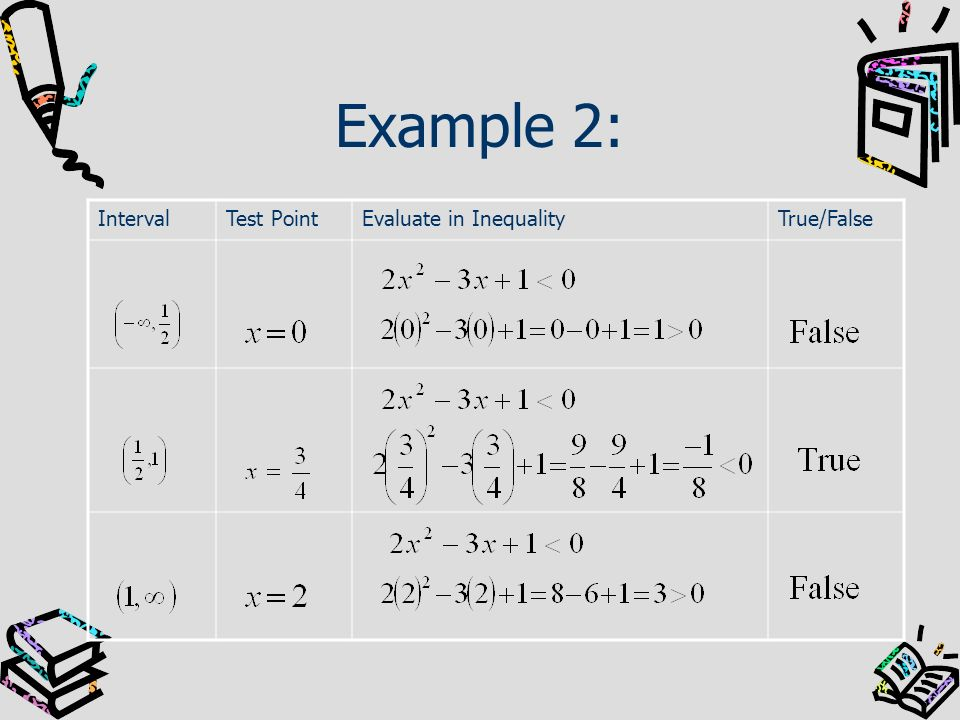Example 2: Interval Test Point Evaluate in Inequality True/False