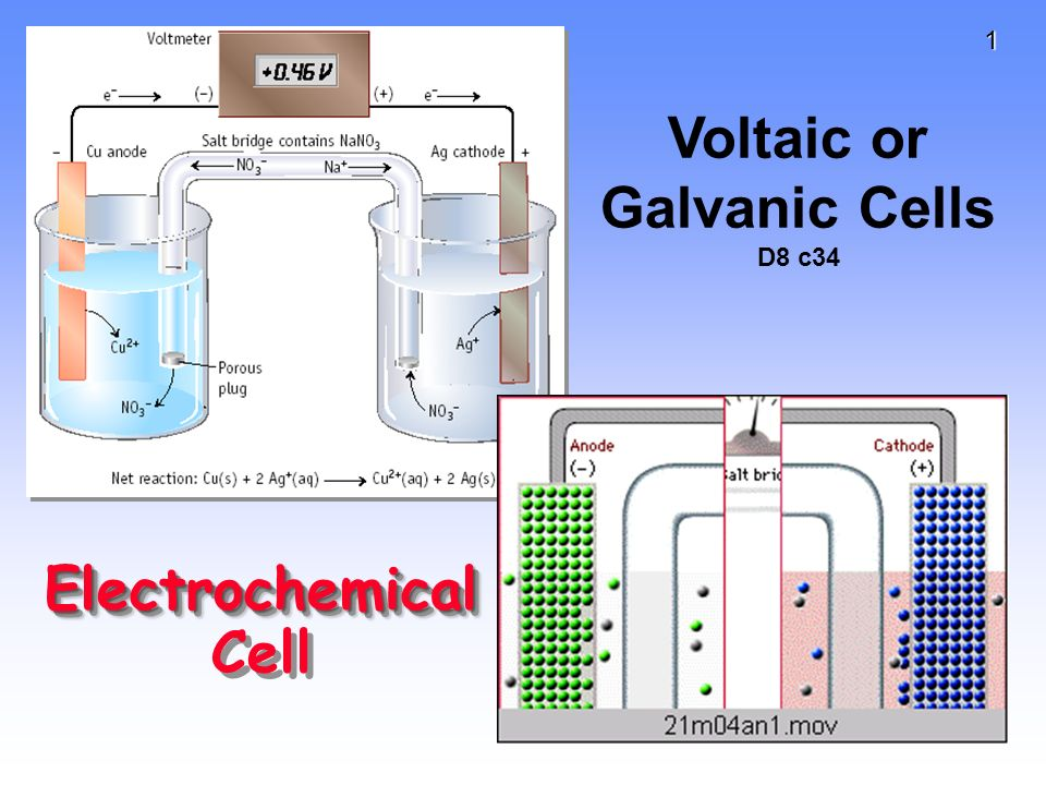 Blank Galvanic Cell Complete The Diagram O...