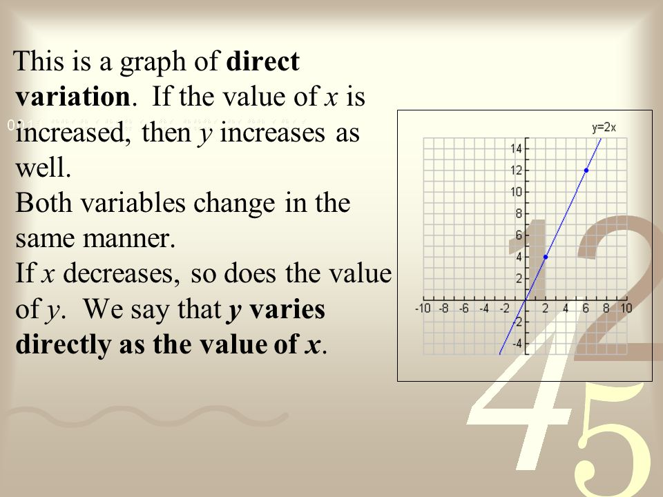 This is a graph of direct variation