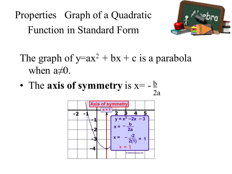 Properties Graph of a Quadratic Function in Standard Form