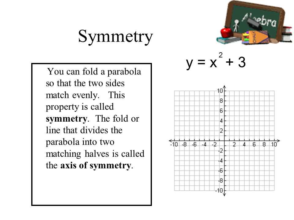 Symmetry 2. y = x + 3.