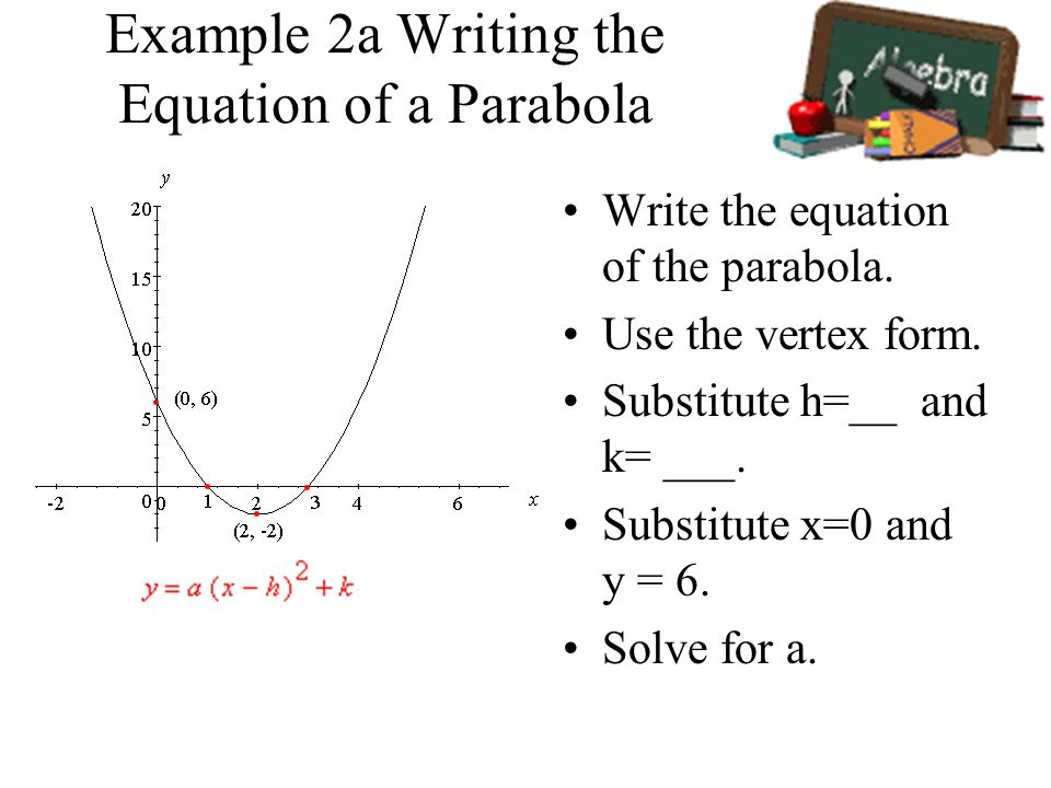 Example 2a Writing the Equation of a Parabola