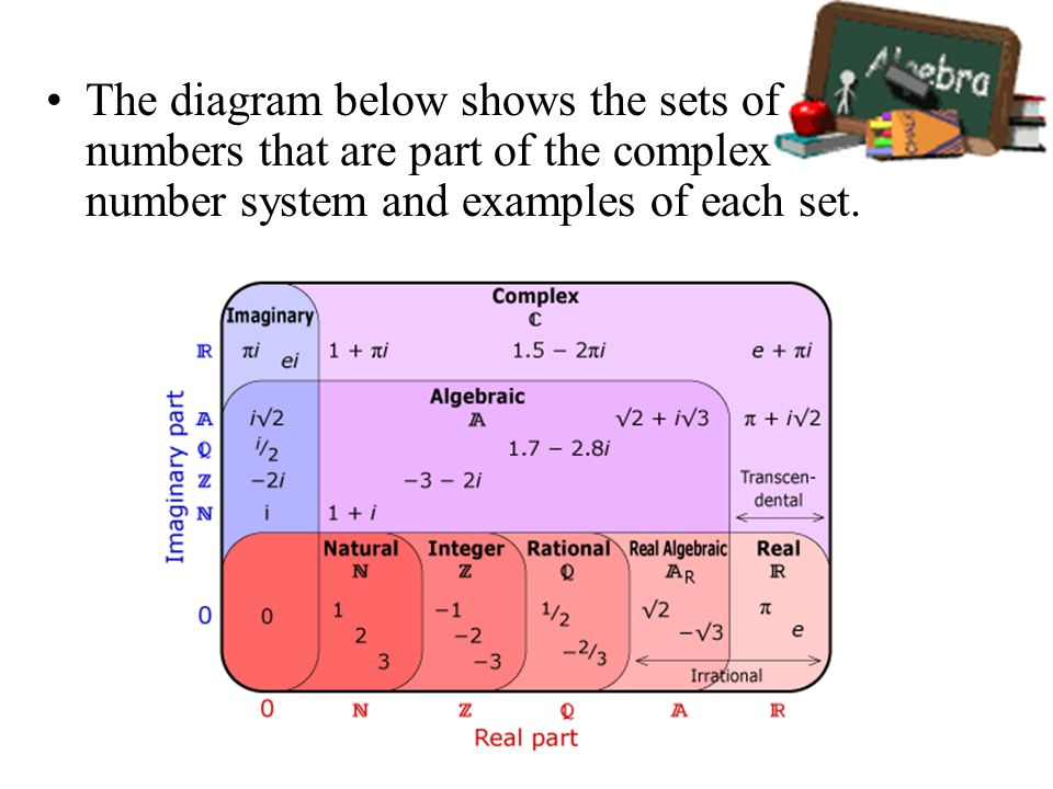 The diagram below shows the sets of numbers that are part of the complex number system and examples of each set.