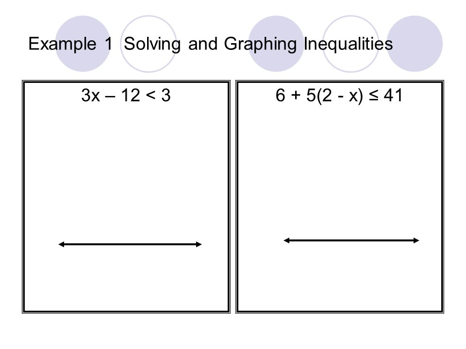 Example 1 Solving and Graphing Inequalities