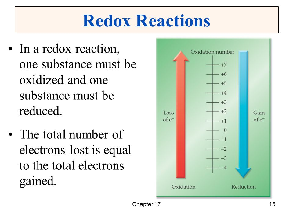redox reactions Determination of the stoichiometry of a redox reaction pre-lab assignment: reading: section 44 – 46 and 201-202 in brown, lemay, bursten, and murphy 1 balance the following reactions: (getting these right will save you a lot of time later).