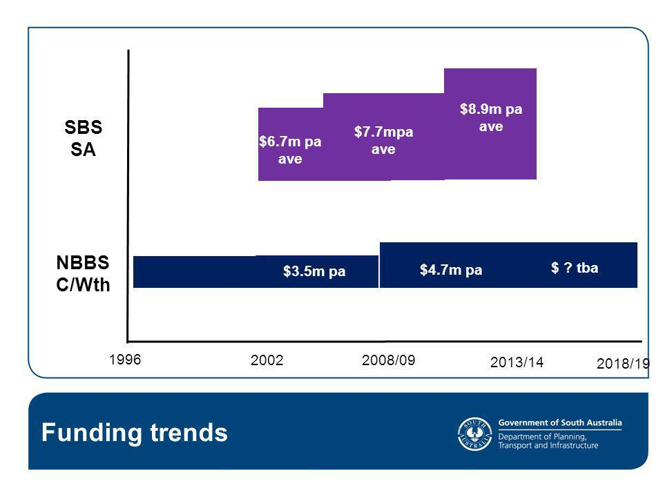 Funding trends SBS SA NBBS C/Wth $8.9m pa ave $7.7mpa ave $6.7m pa ave
