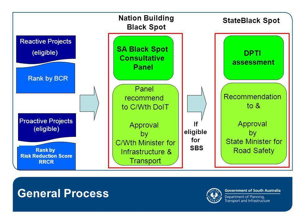 General Process Nation Building StateBlack Spot Black Spot