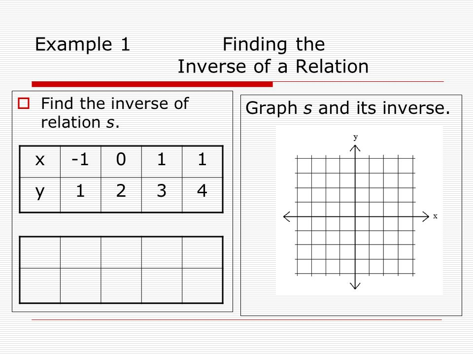 Example 1 Finding the Inverse of a Relation