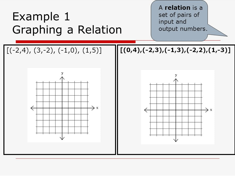 Example 1 Graphing a Relation