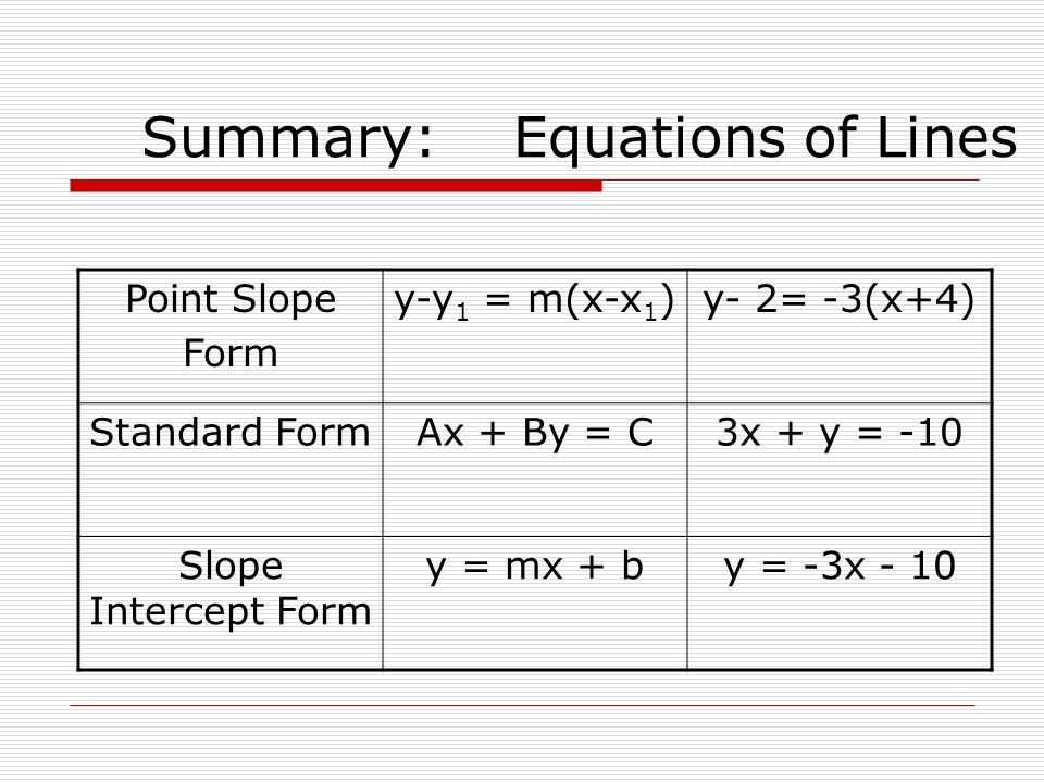 Summary: Equations of Lines