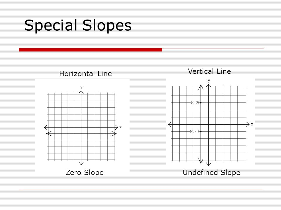 Special Slopes Vertical Line Horizontal Line Zero Slope