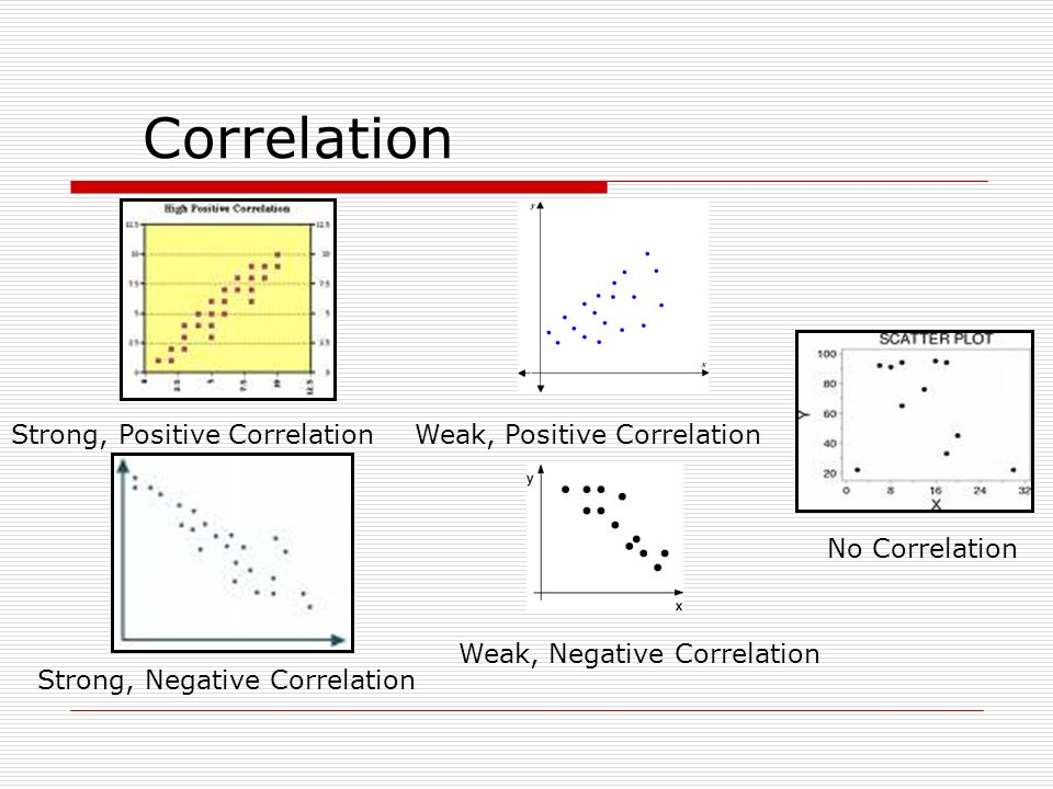 Correlation Strong, Positive Correlation Weak, Positive Correlation