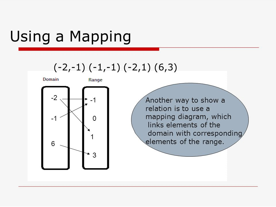 Using a Mapping (-2,-1) (-1,-1) (-2,1) (6,3) -2 -1