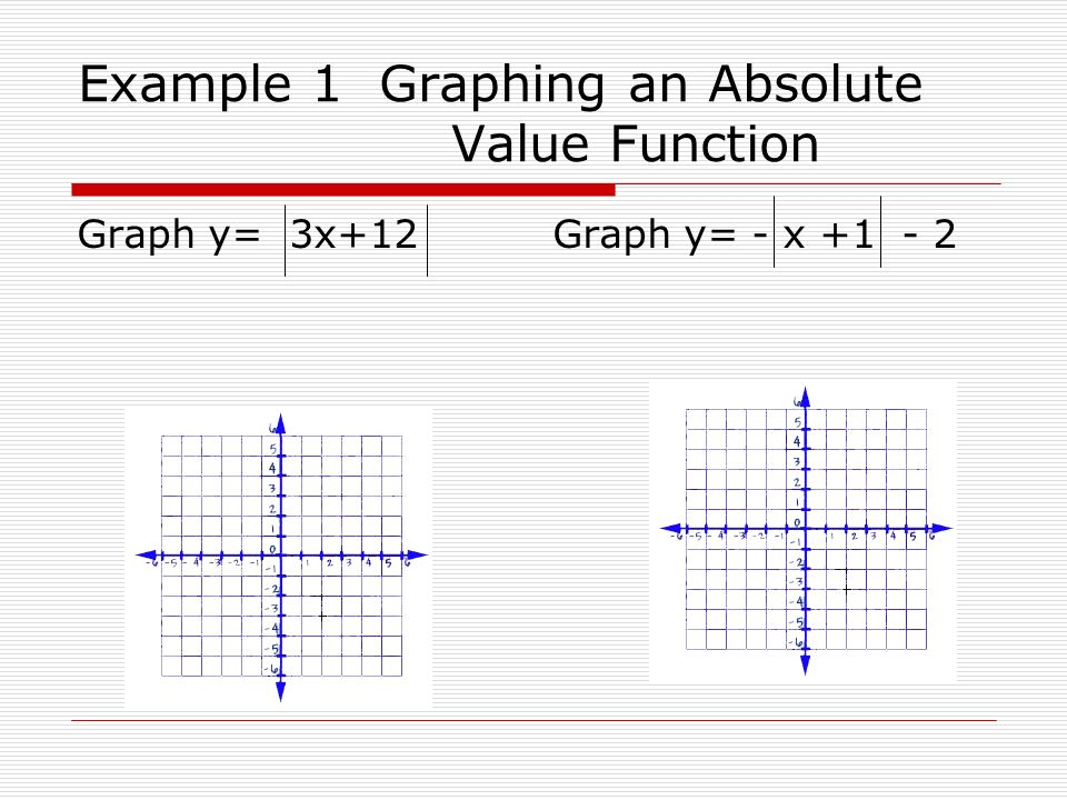 Example 1 Graphing an Absolute Value Function