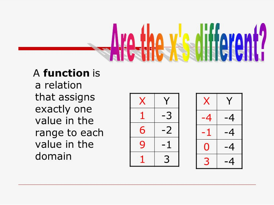 Are the x s different A function is a relation that assigns exactly one value in the range to each value in the domain.