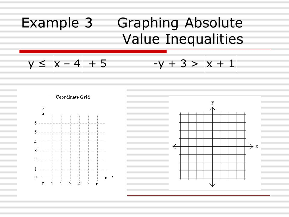 Example 3 Graphing Absolute Value Inequalities
