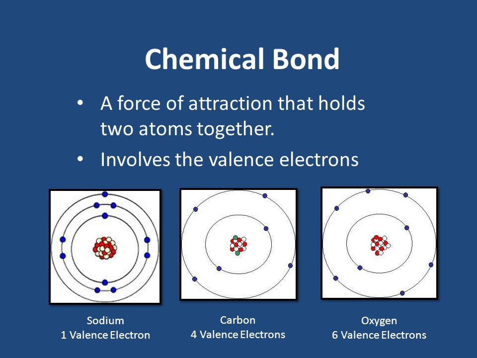 Chemical Bond A force of attraction that holds two atoms together.