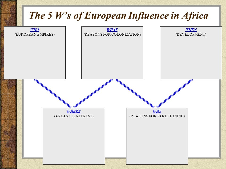 the negative influence of europe on the development of africa Negative and positive impacts of the slave trade on africa negative impacts  between africa, america, and europe the african population increased before europeans .