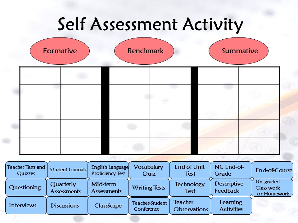 Self Assessment Activity