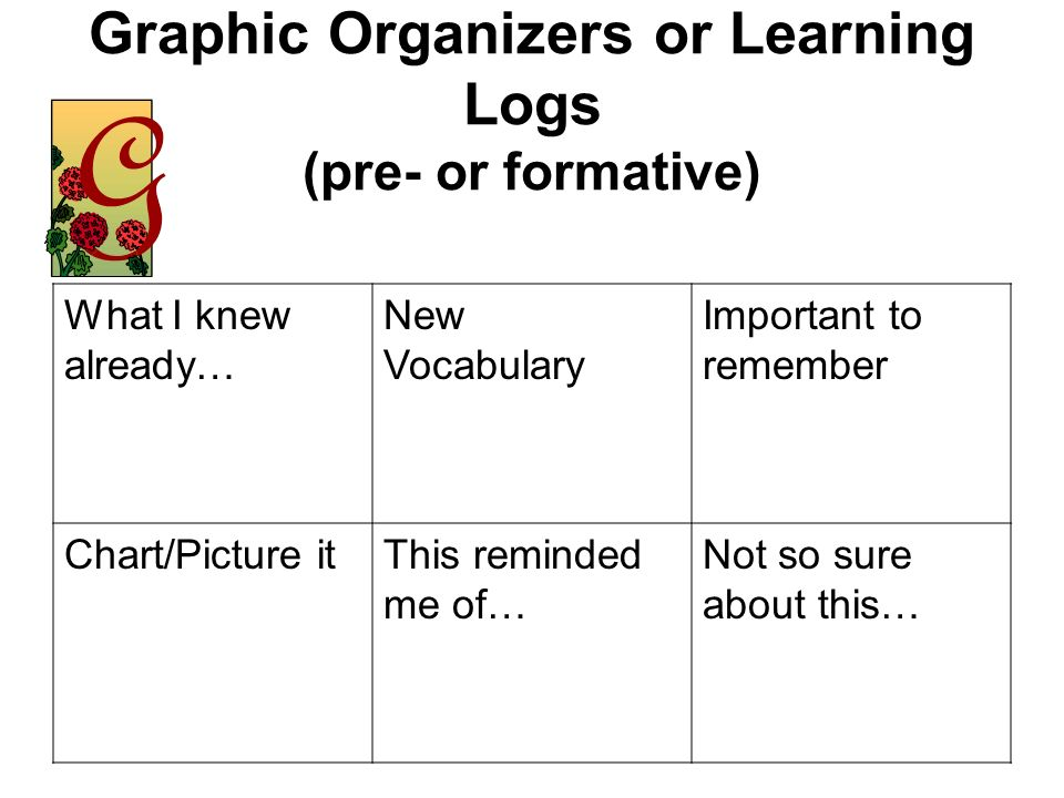 Graphic Organizers or Learning Logs (pre- or formative)