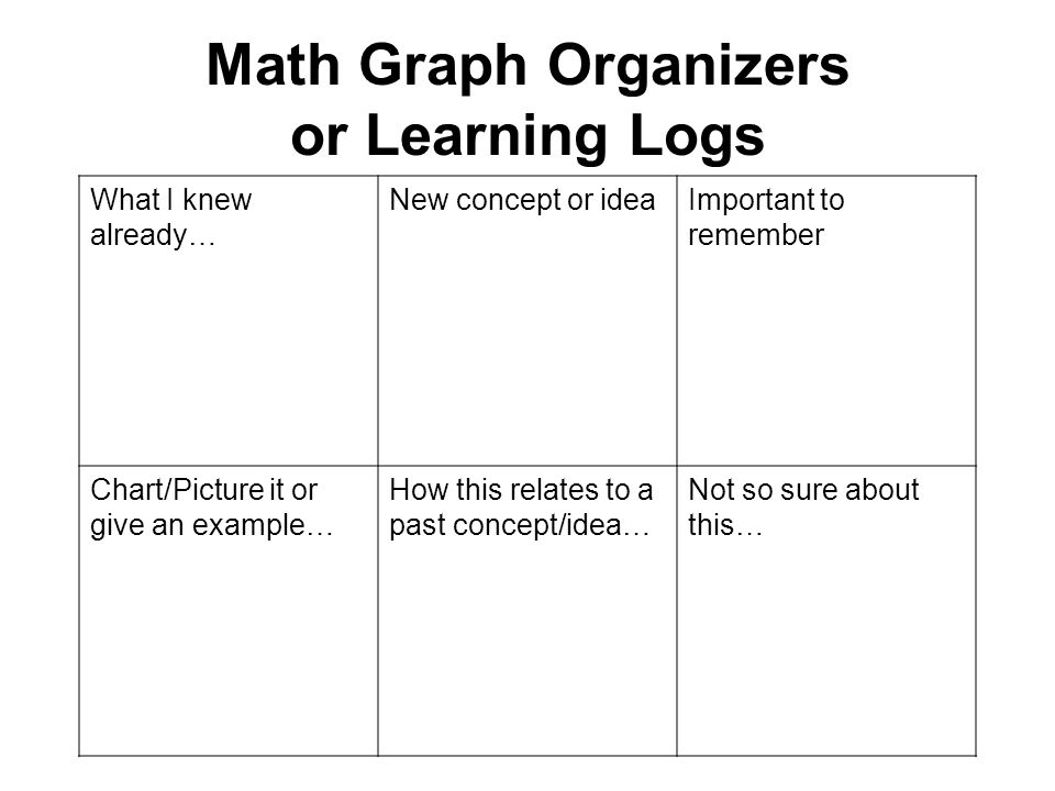 Math Graph Organizers or Learning Logs