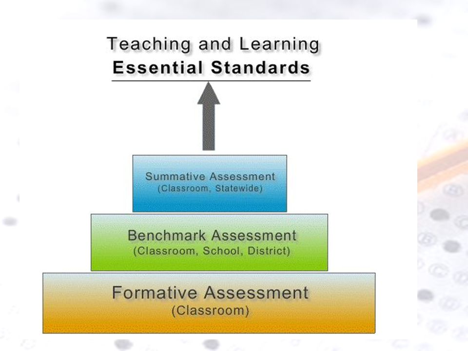 Current model that the state has adopted for assessments- shift from summative assessments driving our daily instruction; with more formative assessment being utilized= growth in student achievement