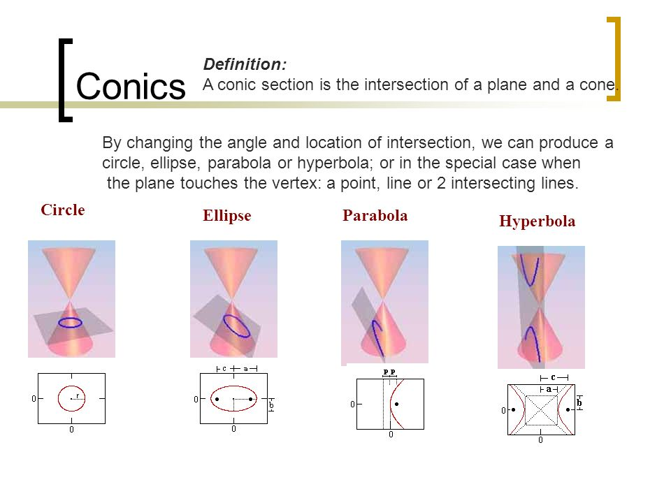 Conics Definition: A conic section is the intersection of a plane and a cone. By changing the angle and location of intersection, we can produce a.
