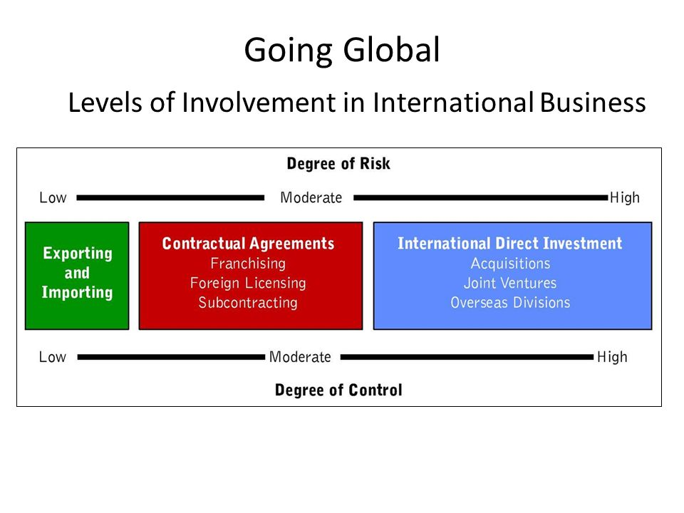 global business management chapters review Chapter review the global market consists of several profit-related business  activities conducted across international boundaries we reflect.