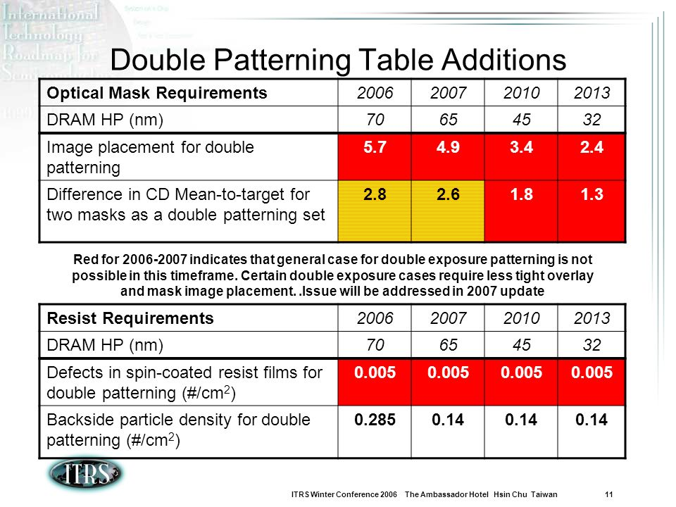 Double Patterning Table Additions