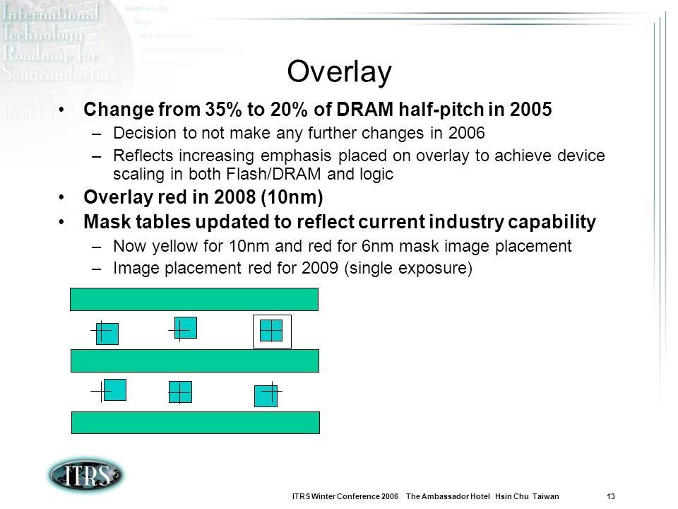 Overlay Change from 35% to 20% of DRAM half-pitch in 2005