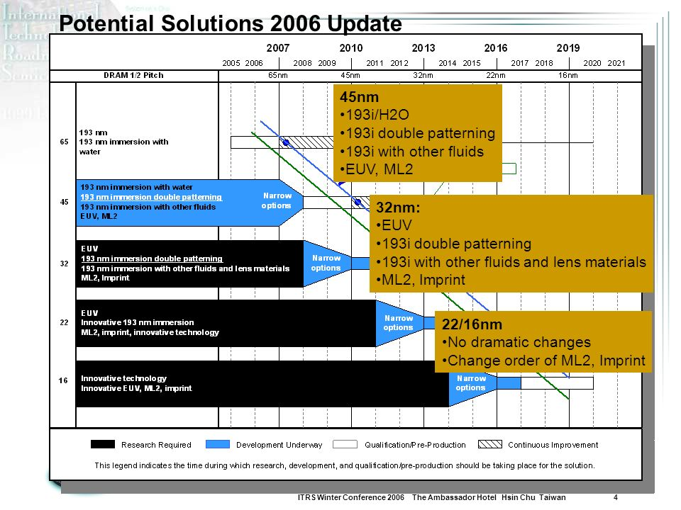 Potential Solutions 2006 Update