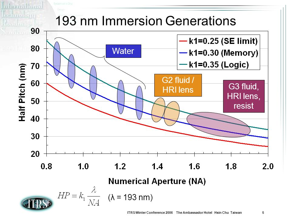 193 nm Immersion Generations