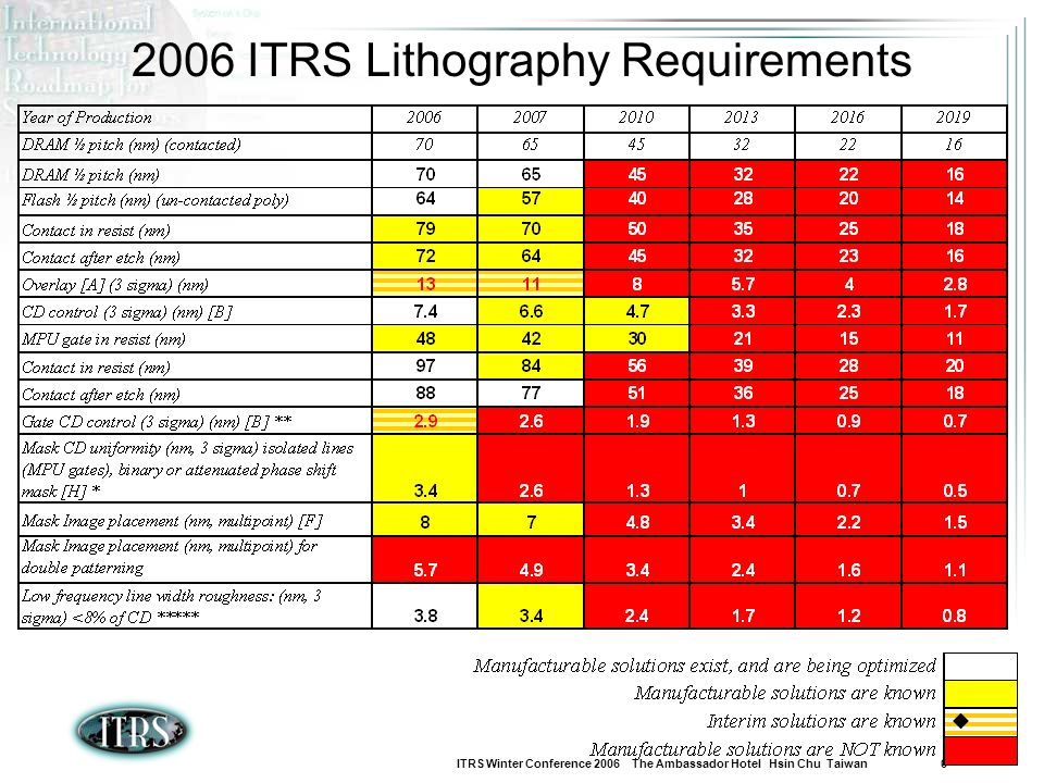 2006 ITRS Lithography Requirements