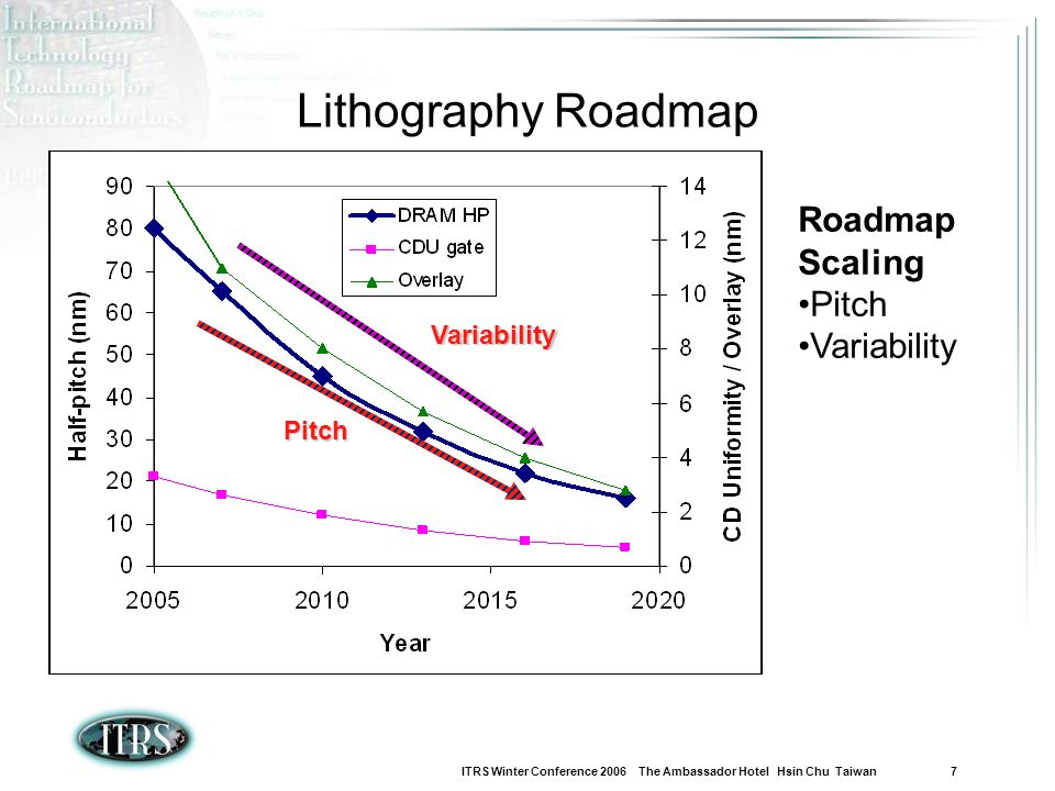 Lithography Roadmap Roadmap Scaling Pitch Variability Variability