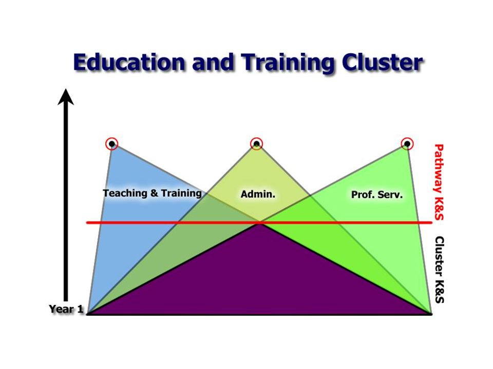 The common element are the foundation knowledge and skills
