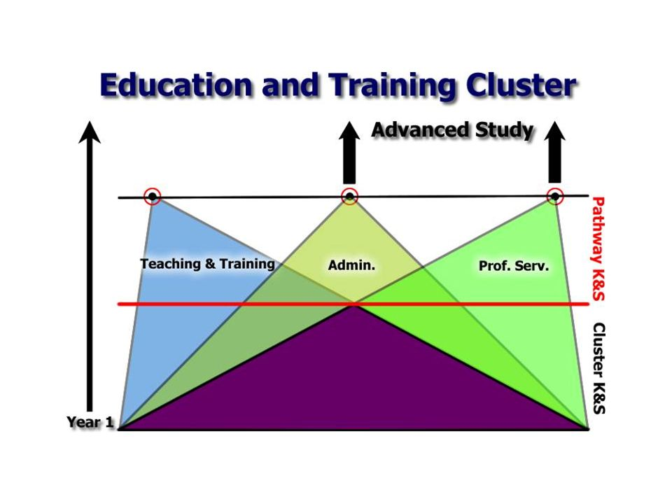 Next on the pyramid are the pathway K & S these add to the foundation and provide more specialized skills