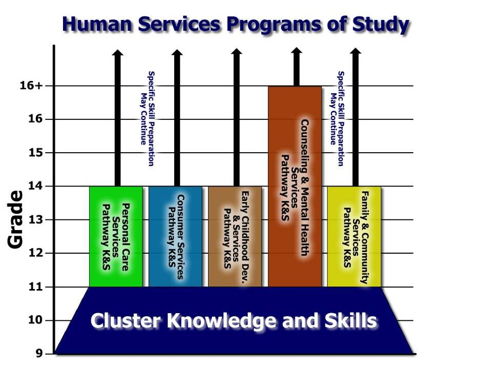 The time it takes to gain the pathway K & S will vary based upon the educational requirements.