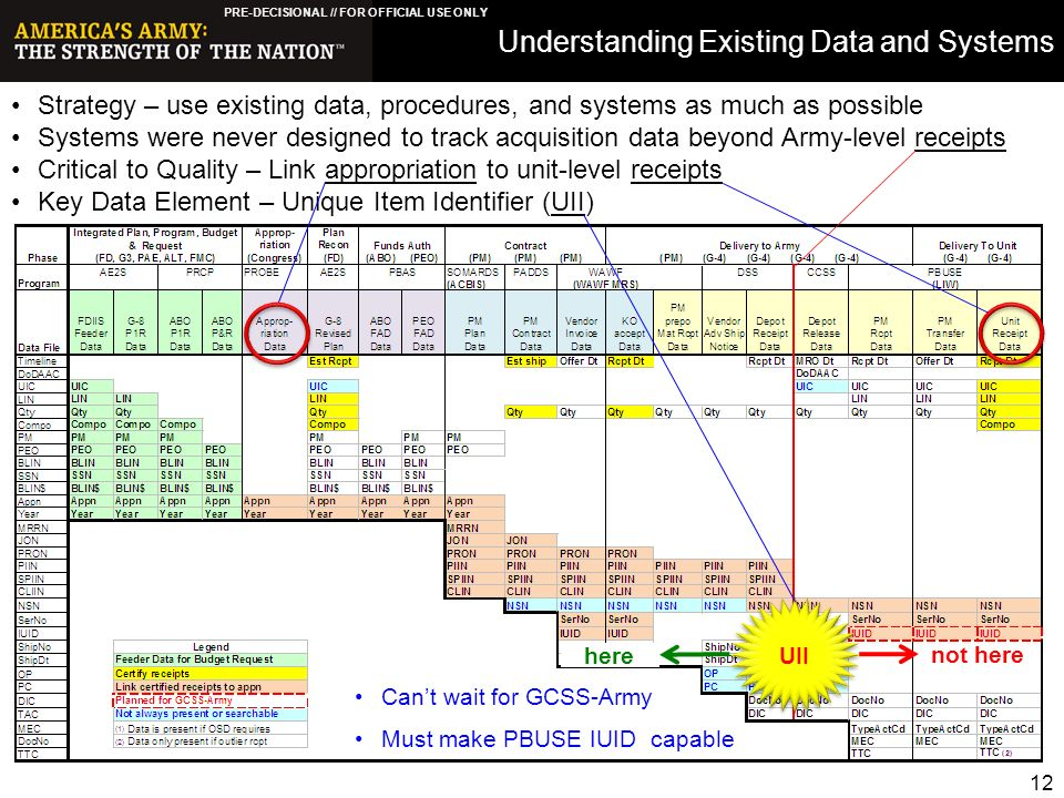 Army Nsn Data Acquisition Systems : Agenda status of irb compliance uid policy ppt download