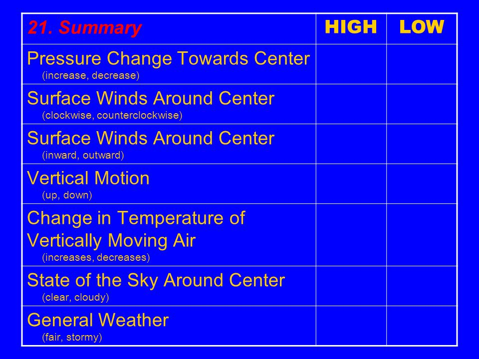 21. Summary HIGH. LOW. Pressure Change Towards Center (increase, decrease) Surface Winds Around Center (clockwise, counterclockwise)