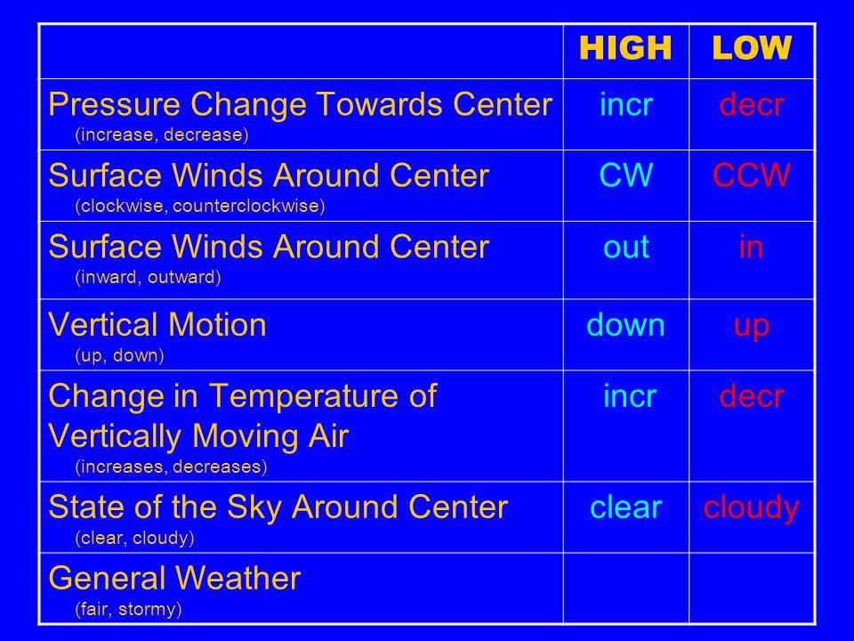 HIGH LOW. Pressure Change Towards Center (increase, decrease) incr. decr. Surface Winds Around Center (clockwise, counterclockwise)