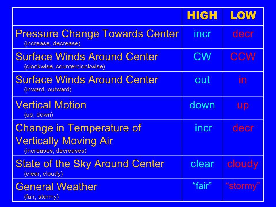 Pressure Change Towards Center (increase, decrease) incr decr