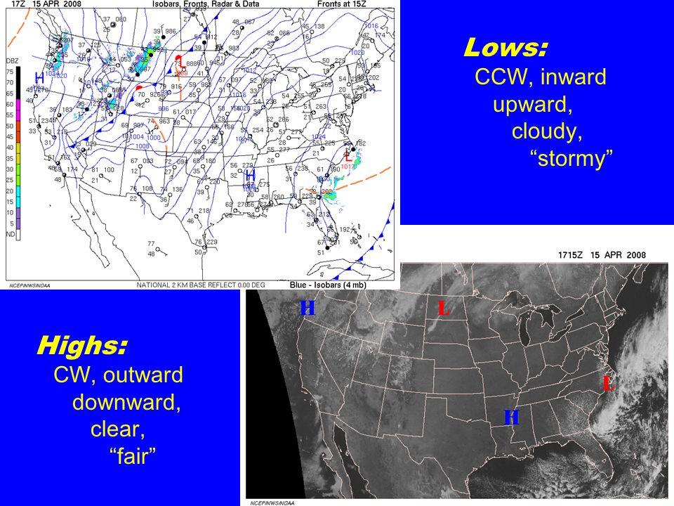 Lows: Highs: CCW, inward upward, cloudy, stormy CW, outward