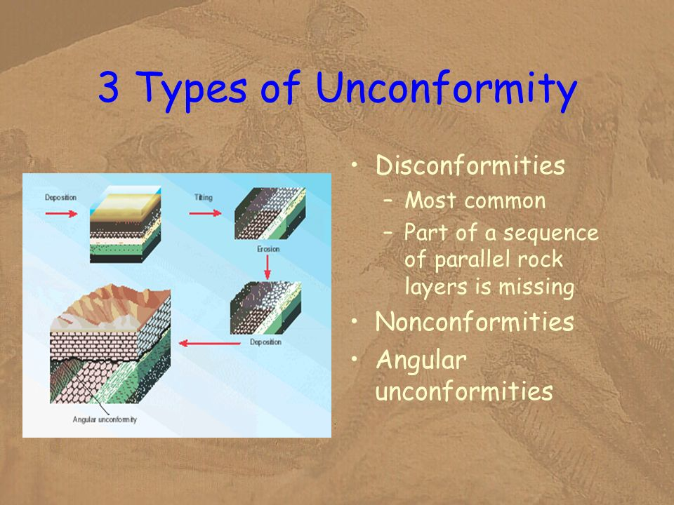 3 Types of Unconformity Disconformities Nonconformities