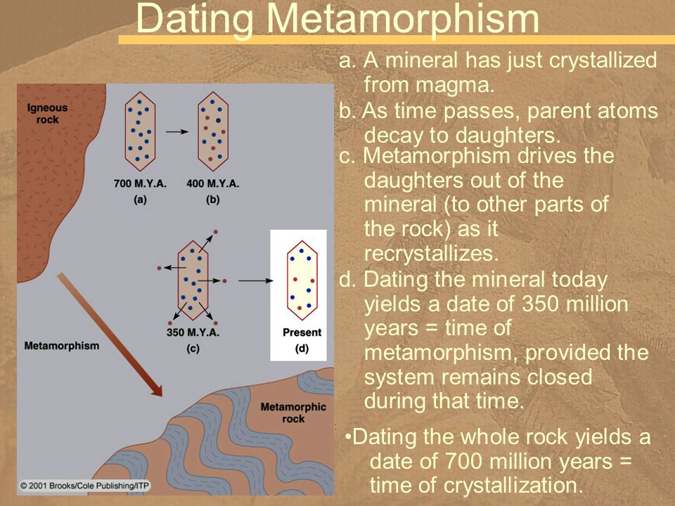 Dating Metamorphism a. A mineral has just crystallized from magma.