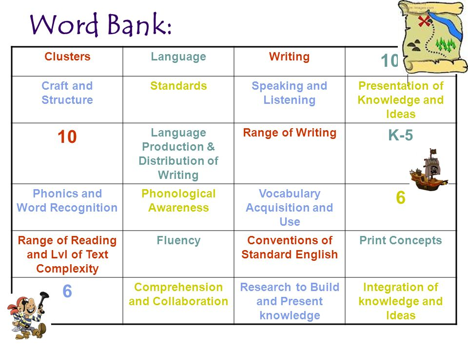 Word Bank: 10 6 K-5 Clusters Language Writing Craft and Structure
